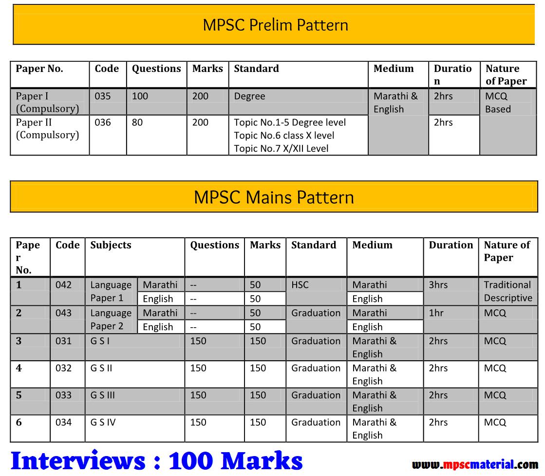 MPSC Syllabus, Rajyaseva Syllabus,