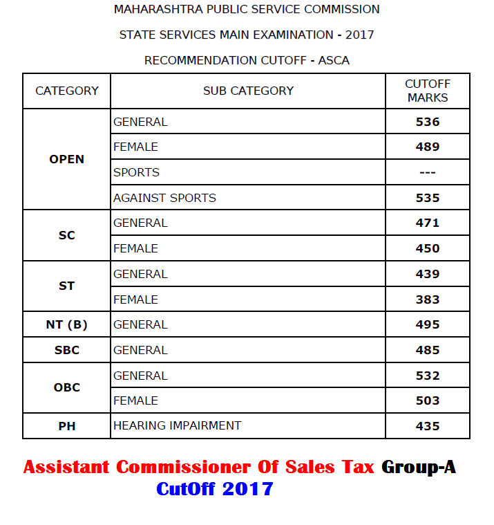 MPSC Assistant Commissioner Of Sales Tax Cut Off