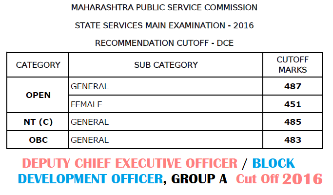 MPSC BDO Cut Off 2016
