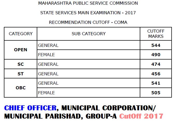 MPSC COA Cut Off 2017