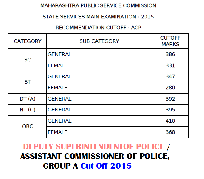 MPSC DSP-ACP Cut Off 2015