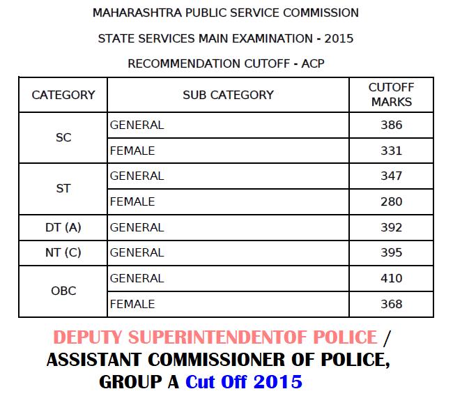 MPSC DSP-ACP Cut Off 2015