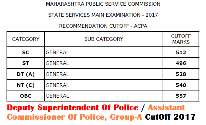 MPSC DSP-ACP Cut Off 2017
