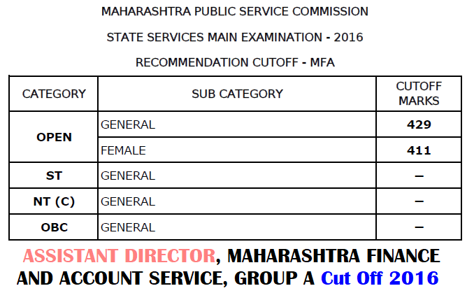 MPSC MFA Cut Off 2016