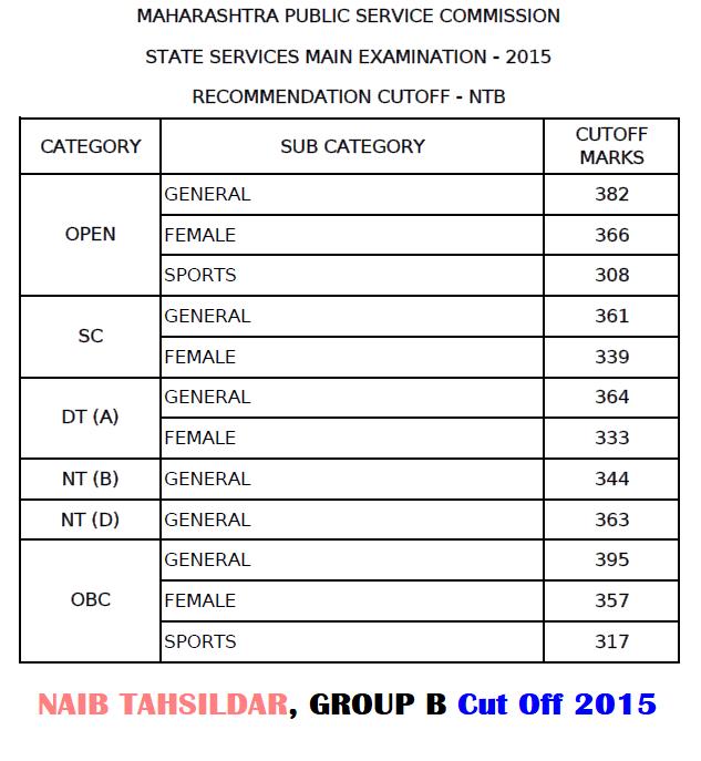 MPSC Naib Tahsildar CutOff 2015