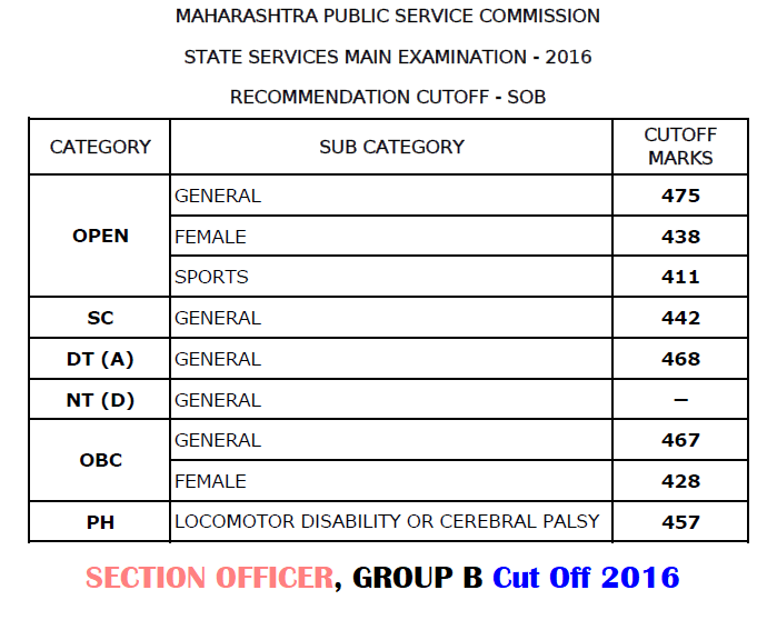 MPSC Section Officer Cut Off 2016