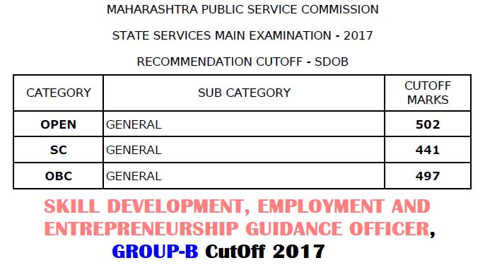 MPSC Skill Development Officer Cut Off 2017