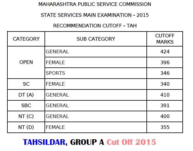 MPSC Tahsildar Cut Off 2015