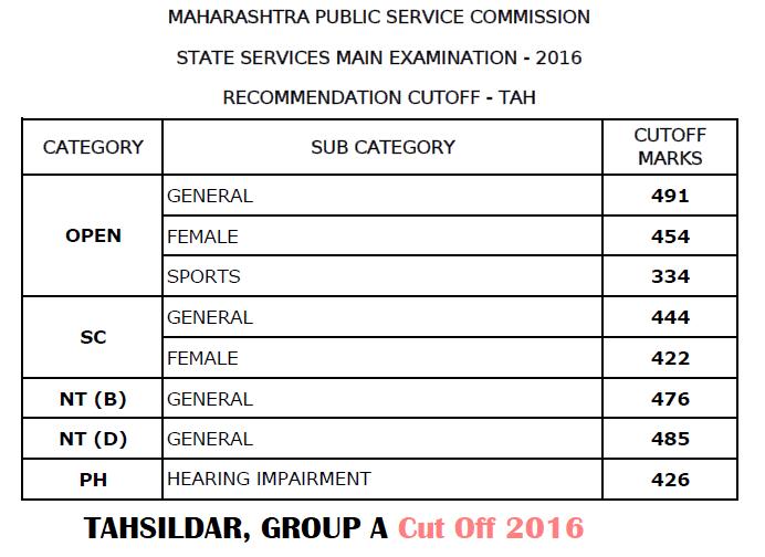 MPSC Tahsildar Cut Off 2016