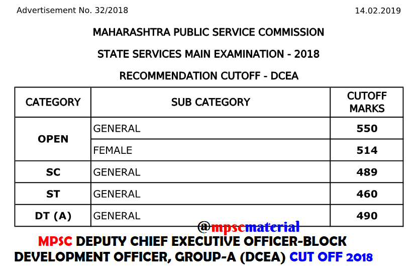 MPSC BDO CUT OFF 2018