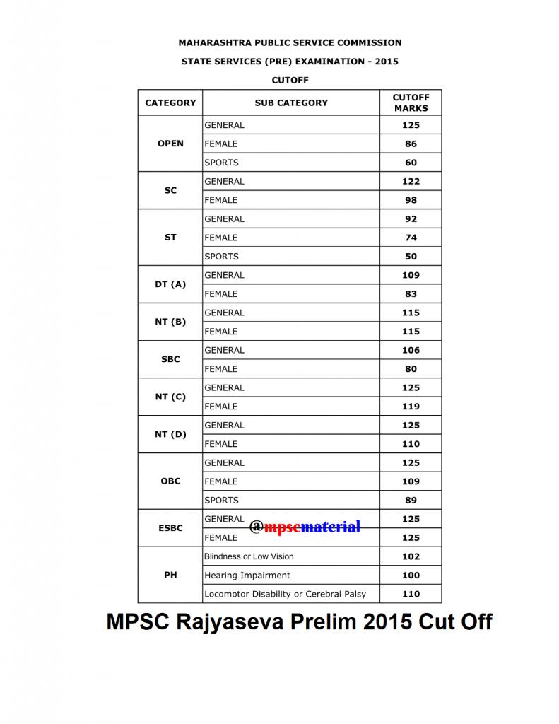 Rajyaseva prelim study material
