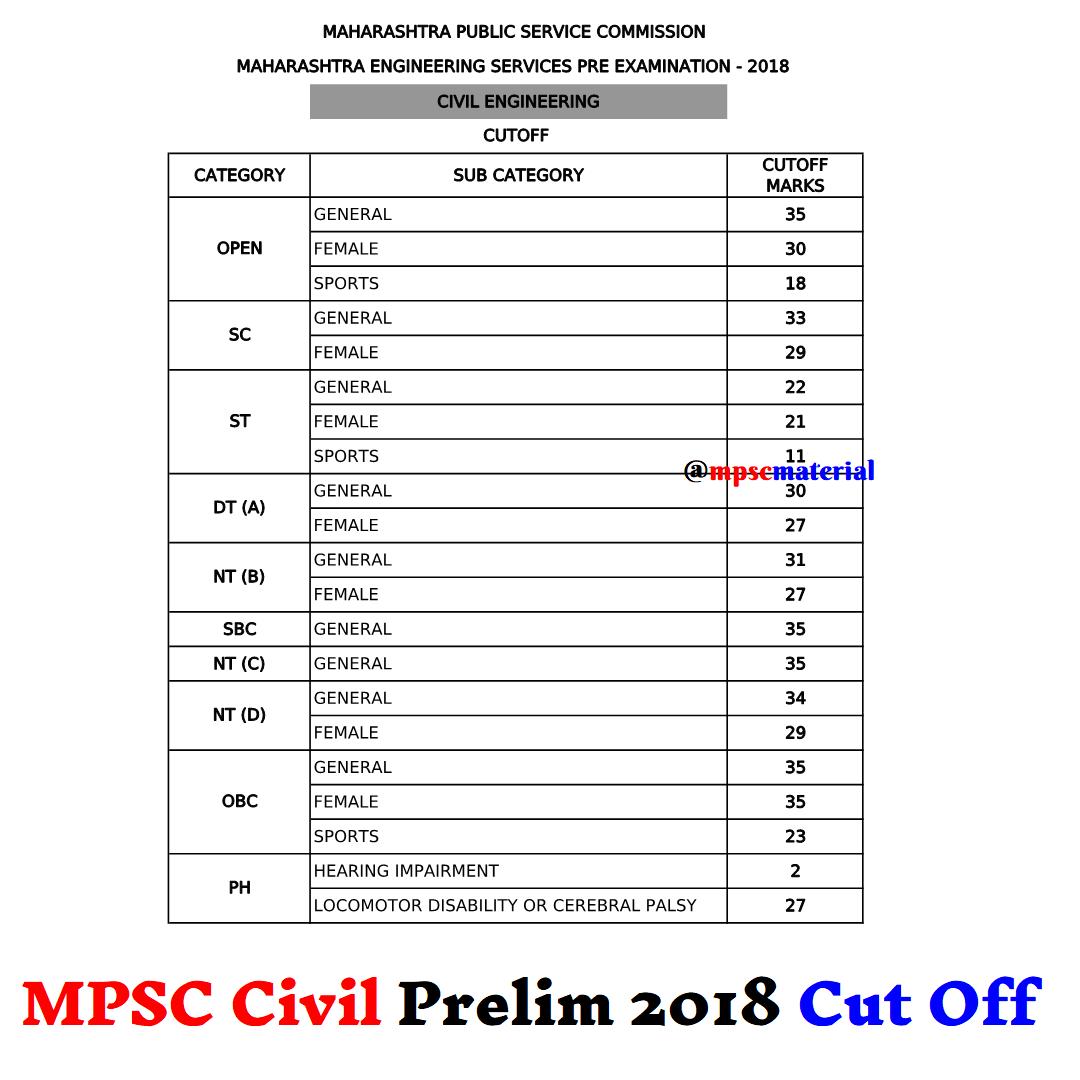 MPSC Civil Engineering Prelim Exam 2018 Cut Off