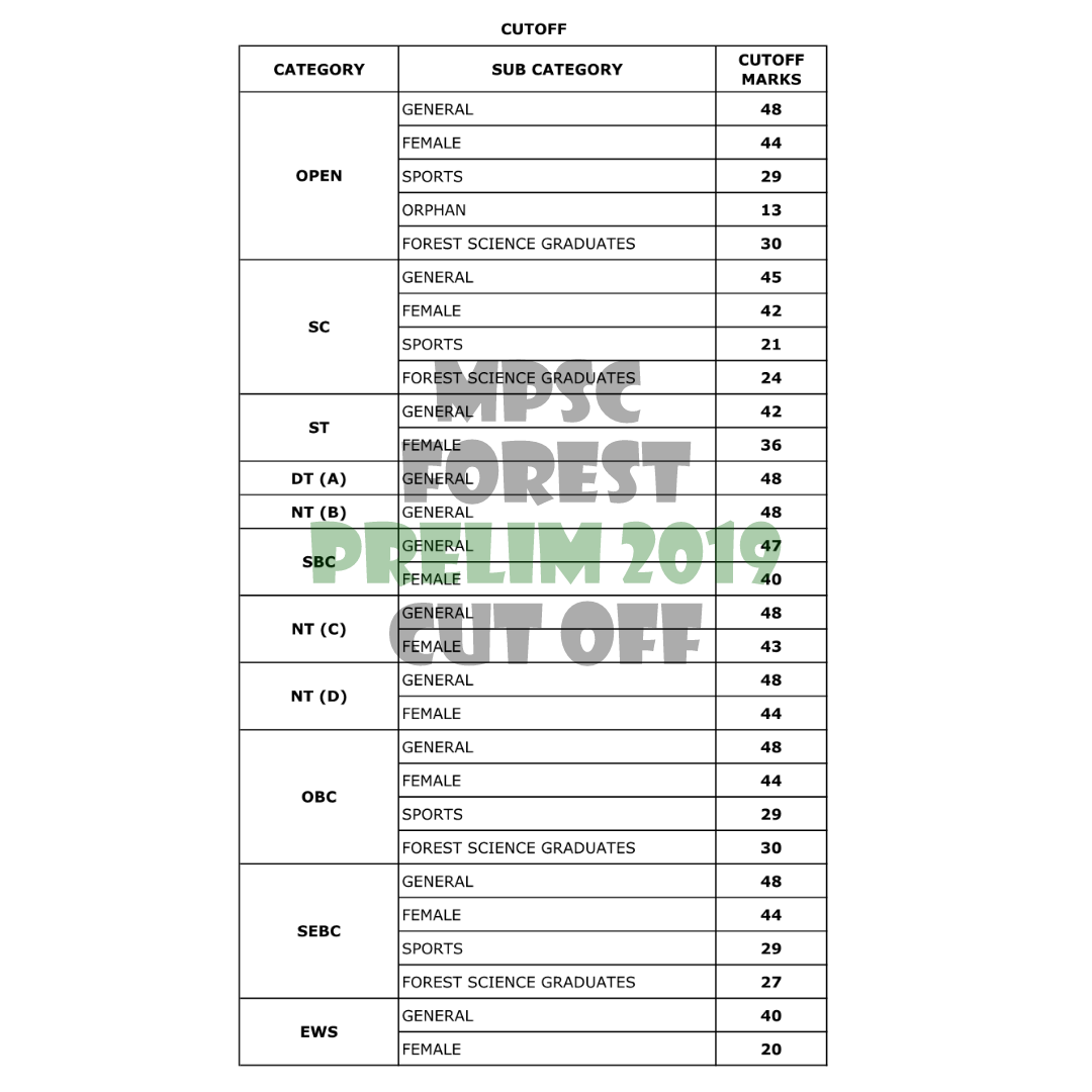 MPSC Forest Prelim Cut Off 2019