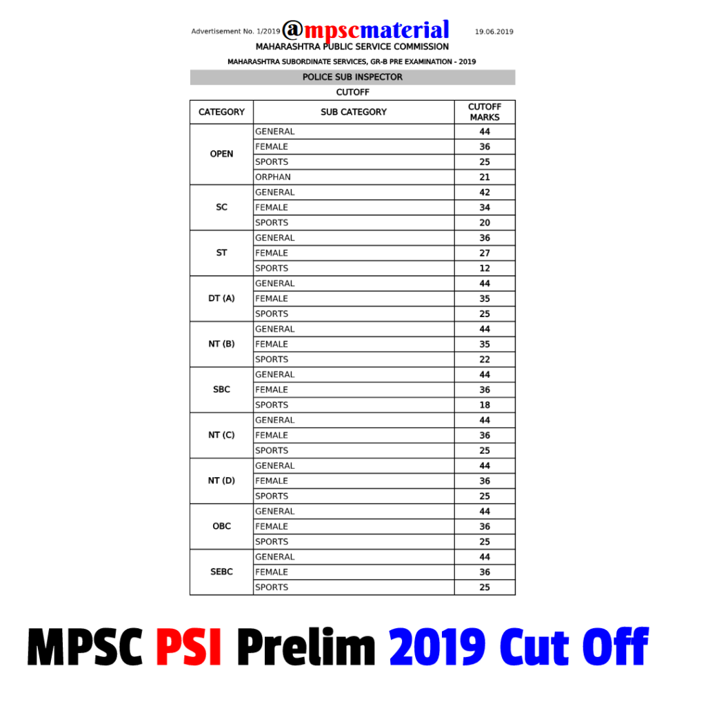 MPSC PSI Prelim 2019 Cut Off