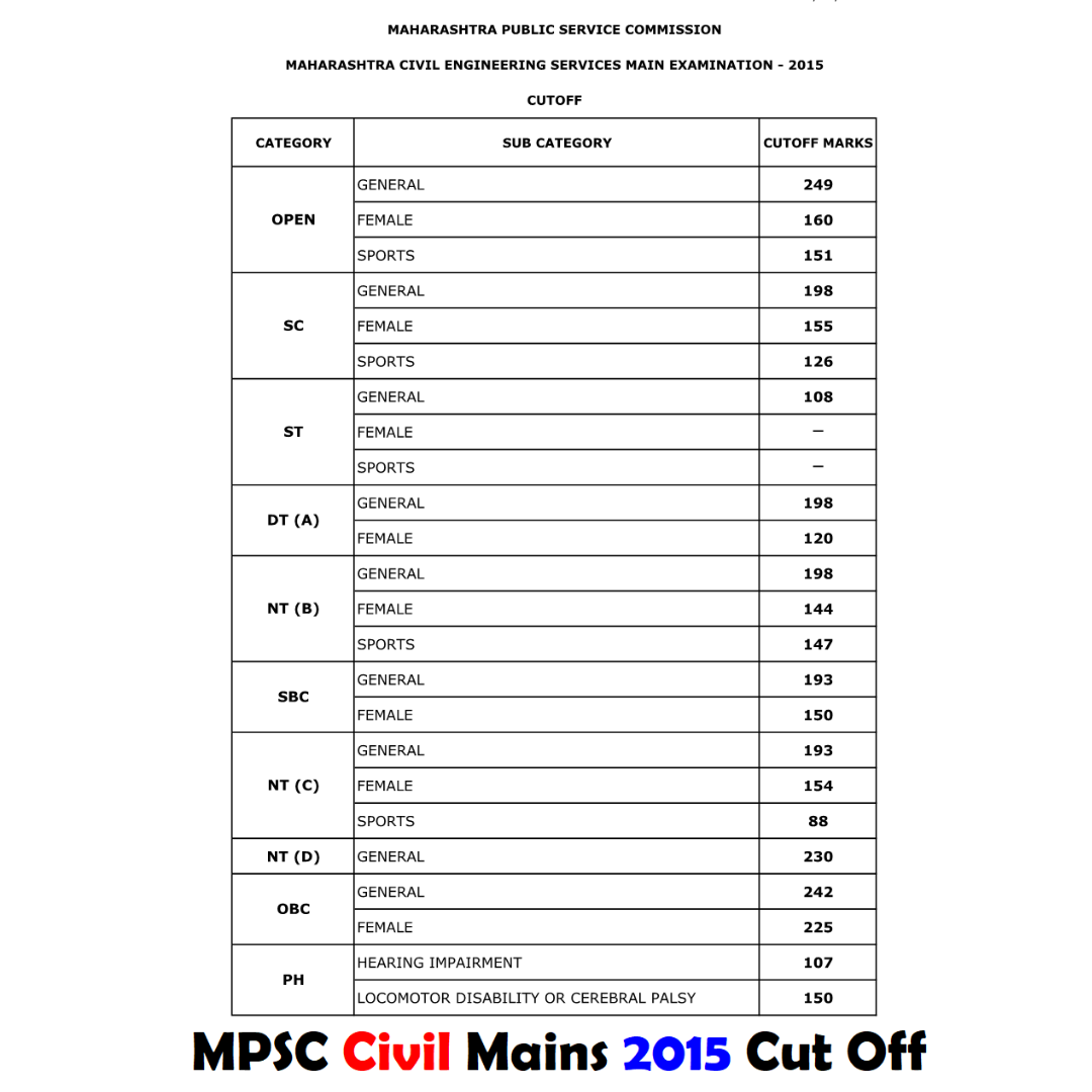MPSC Civil Mains 2015 Cut Off