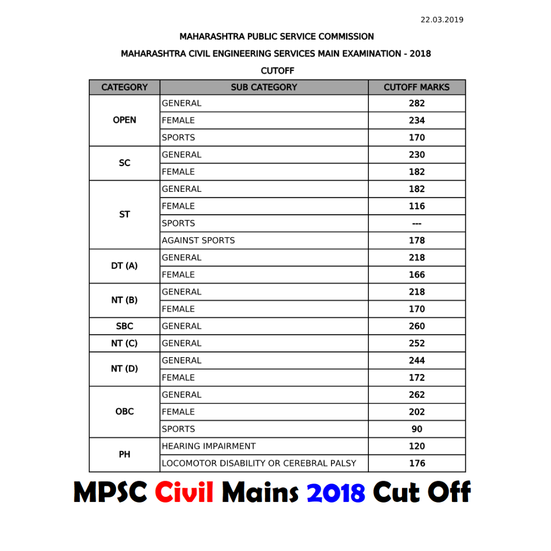 MPSC Civil Mains 2018 Cut Off