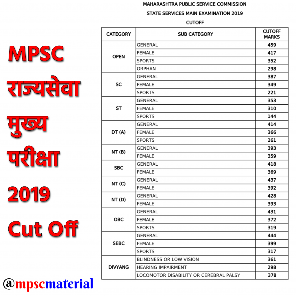 mpsc mains 2019 cut off, mpsc rajyaseva exam 2019 cut off